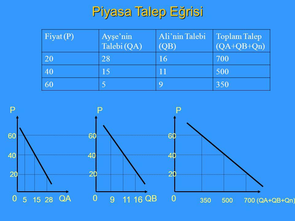 0 P PP 0 0 QAQB (QA+QB+Qn) 20 40 60 51528 91116 350500700 Fiyat (P)Ayşe'nin Talebi (QA) Ali'nin Talebi (QB) Toplam Talep (QA+QB+Qn) 202816700 401511500 6059350 Piyasa Talep Eğrisi
