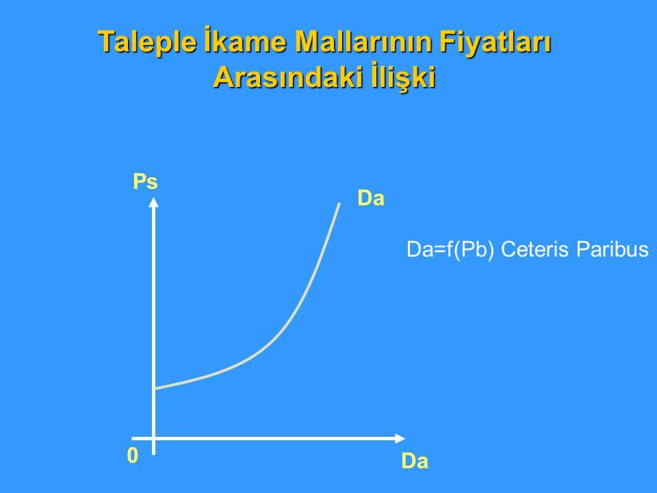 Taleple İkame Mallarının Fiyatları Arasındaki İlişki 0 Ps Da Da=f(Pb) Ceteris Paribus
