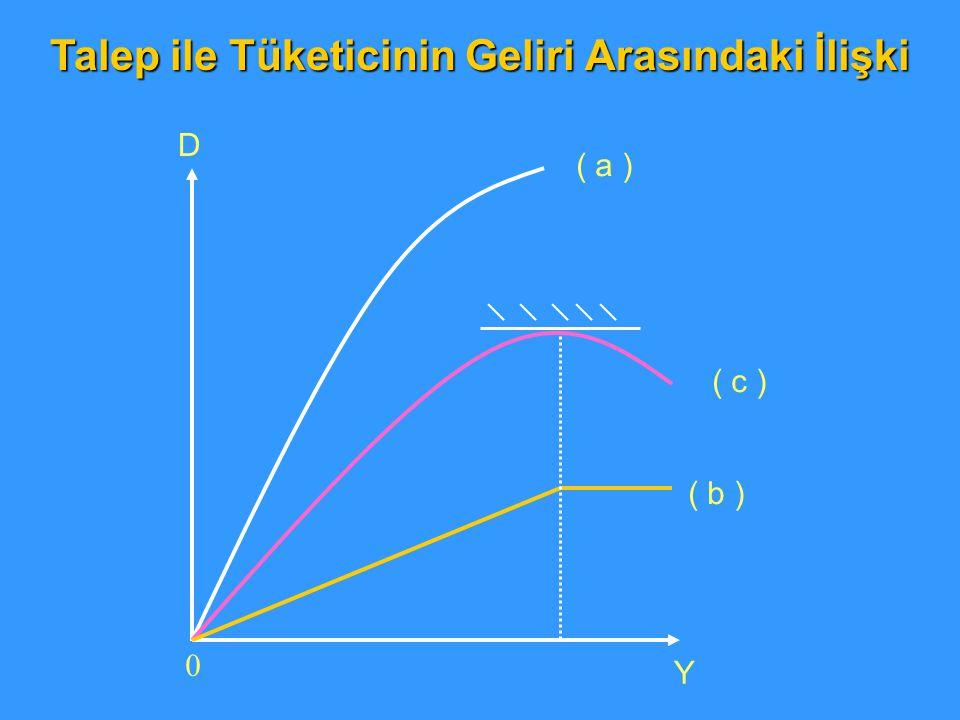 0 D Y ( a ) ( c ) ( b ) Talep ile Tüketicinin Geliri Arasındaki İlişki