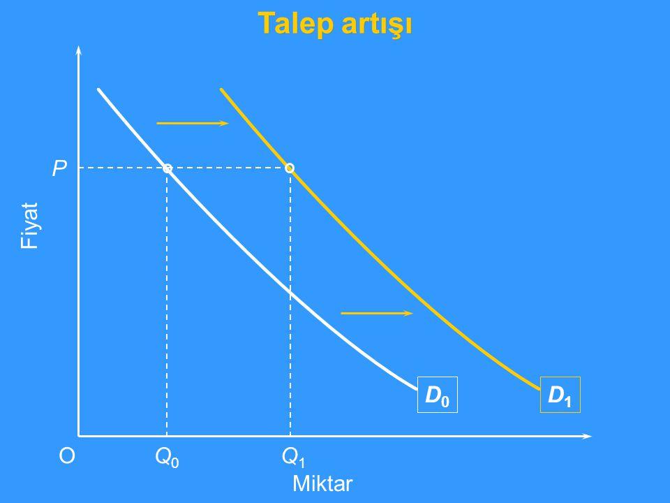 D1D1 Fiyat P OQ0Q0 Q1Q1 Miktar Talep artışı D0D0