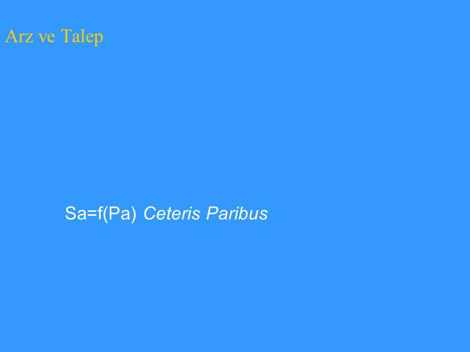 Arz ve Talep Sa=f(Pa) Ceteris Paribus