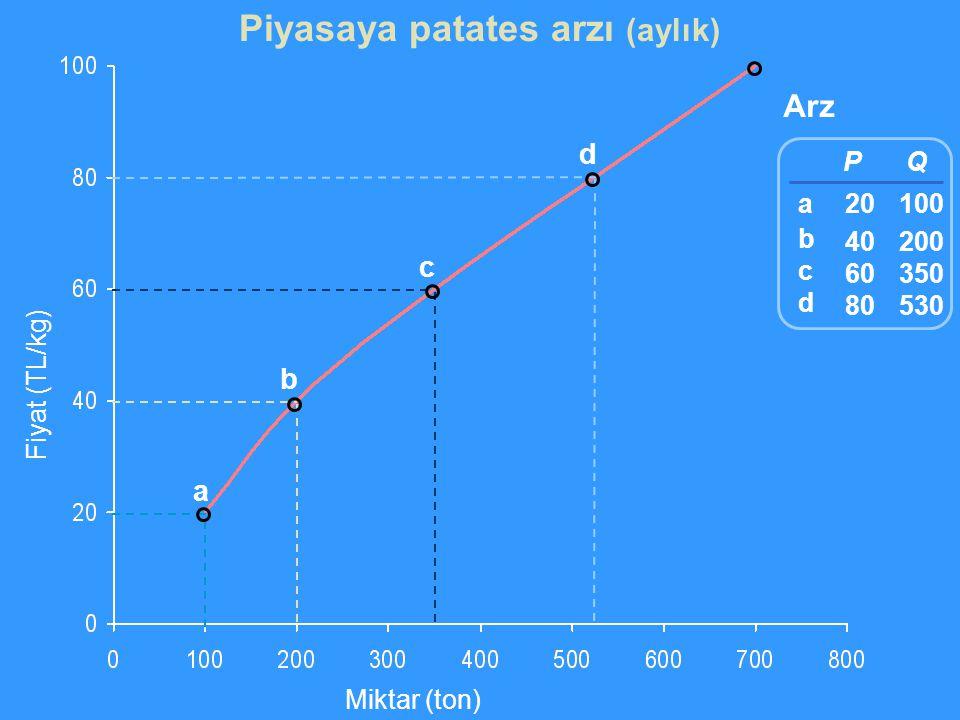 Fiyat (TL/kg) Miktar (ton) Arz a b c d P 20 40 60 80 Q 100 200 350 530 abcdabcd Piyasaya patates arzı (aylık)