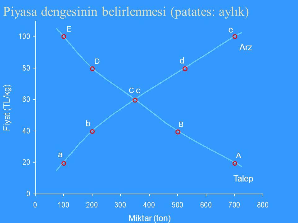 Piyasa dengesinin belirlenmesi (patates: aylık) Miktar (ton) E D C B A a b c d e Arz Talep Fiyat (TL/kg)