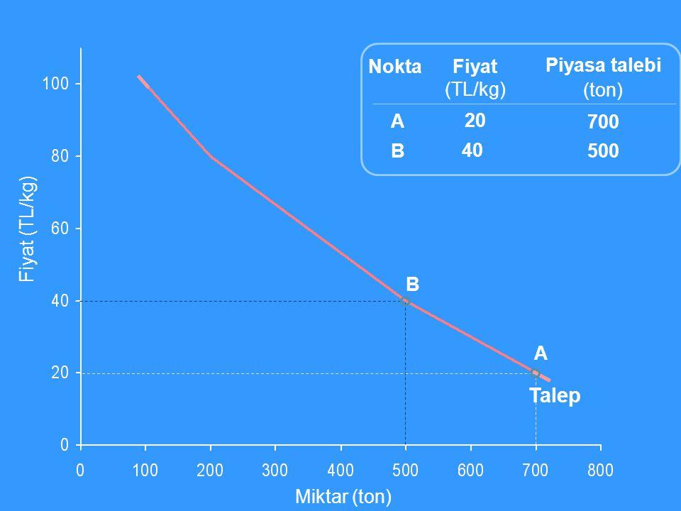 Miktar (ton) Fiyat (TL/kg) Fiyat (TL/kg) 20 40 Piyasa talebi (ton) 700 500 ABAB Nokta A B Talep