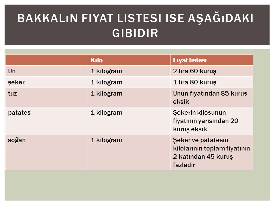 KiloFiyat listesi Un1 kilogram2 lira 60 kuruş şeker1 kilogram1 lira 80 kuruş tuz1 kilogramUnun fiyatından 85 kuruş eksik patates1 kilogramŞekerin kilosunun fiyatının yarısından 20 kuruş eksik soğan1 kilogramŞeker ve patatesin kilolarının toplam fiyatının 2 katından 45 kuruş fazladır BAKKALıN FIYAT LISTESI ISE AŞAĞıDAKI GIBIDIR