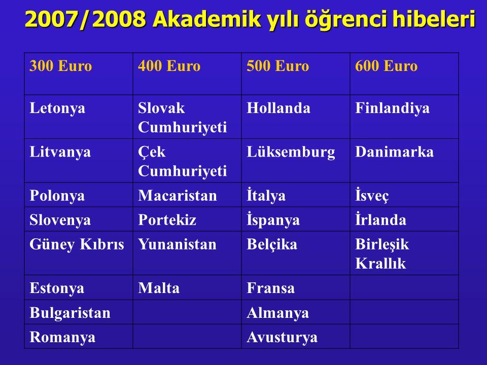 2007/2008 Akademik yılı öğrenci hibeleri 300 Euro400 Euro500 Euro600 Euro LetonyaSlovak Cumhuriyeti HollandaFinlandiya LitvanyaÇek Cumhuriyeti LüksemburgDanimarka PolonyaMacaristanİtalyaİsveç SlovenyaPortekizİspanyaİrlanda Güney KıbrısYunanistanBelçikaBirleşik Krallık EstonyaMaltaFransa BulgaristanAlmanya RomanyaAvusturya