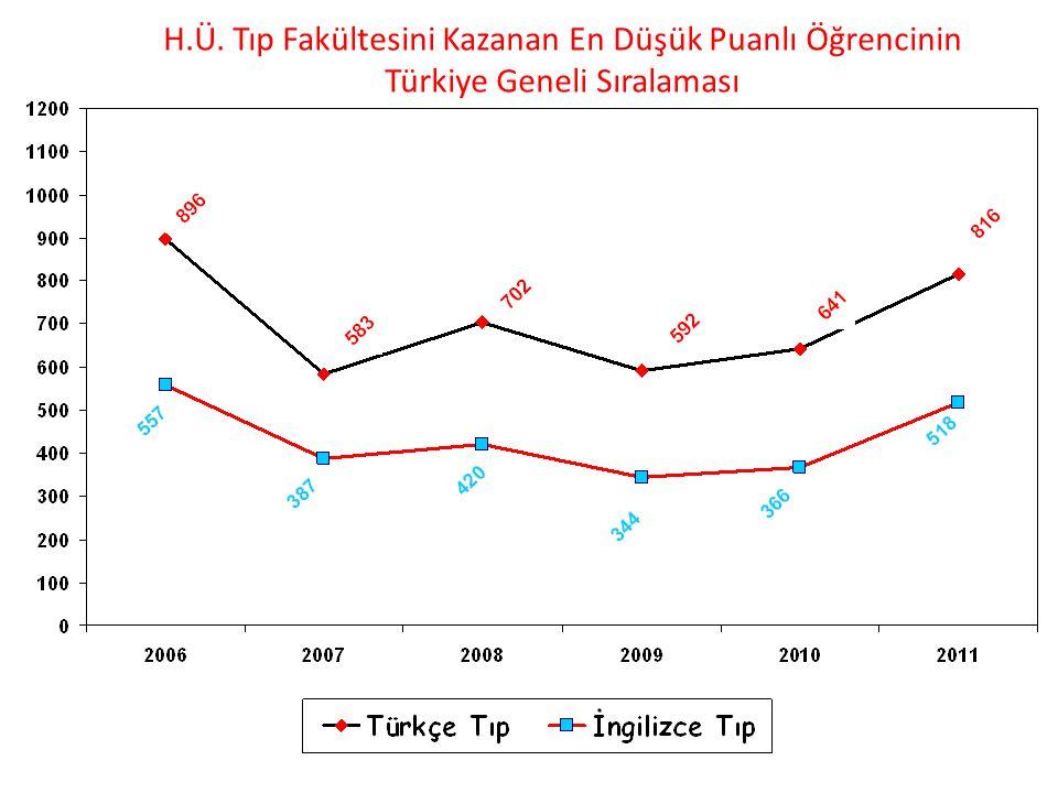 H.Ü. Tıp Fakültesini Kazanan En Düşük Puanlı Öğrencinin Türkiye Geneli Sıralaması