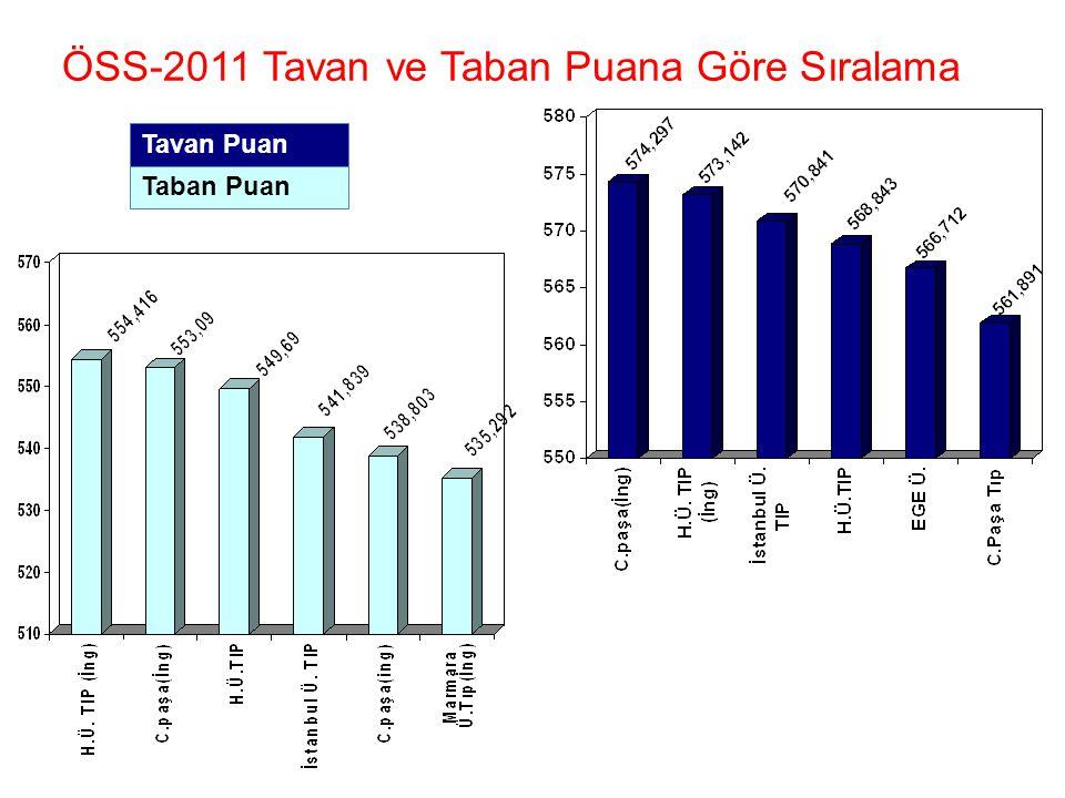 Taban Puan Tavan Puan ÖSS-2011 Tavan ve Taban Puana Göre Sıralama