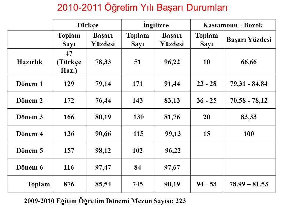 2009-2010 Eğitim Öğretim Dönemi Mezun Sayısı: 223 TürkçeİngilizceKastamonu - Bozok Toplam Sayı Başarı Yüzdesi Toplam Sayı Başarı Yüzdesi Toplam Sayı B