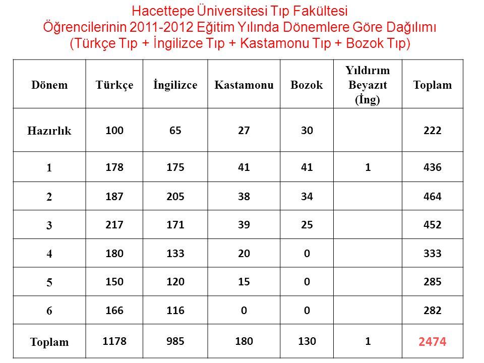 Hacettepe Üniversitesi Tıp Fakültesi Öğrencilerinin 2011-2012 Eğitim Yılında Dönemlere Göre Dağılımı (Türkçe Tıp + İngilizce Tıp + Kastamonu Tıp + Boz