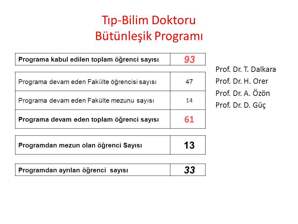 Tıp-Bilim Doktoru Bütünleşik Programı Prof. Dr. T. Dalkara Prof. Dr. H. Orer Prof. Dr. A. Özön Prof. Dr. D. Güç Programa devam eden Fak ü lte öğrencis
