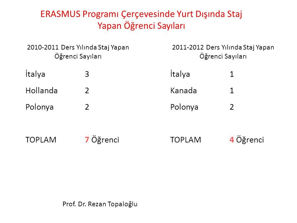 ERASMUS Programı Çerçevesinde Yurt Dışında Staj Yapan Öğrenci Sayıları Prof. Dr. Rezan Topaloğlu 2010-2011 Ders Yılında Staj Yapan Öğrenci Sayıları İt