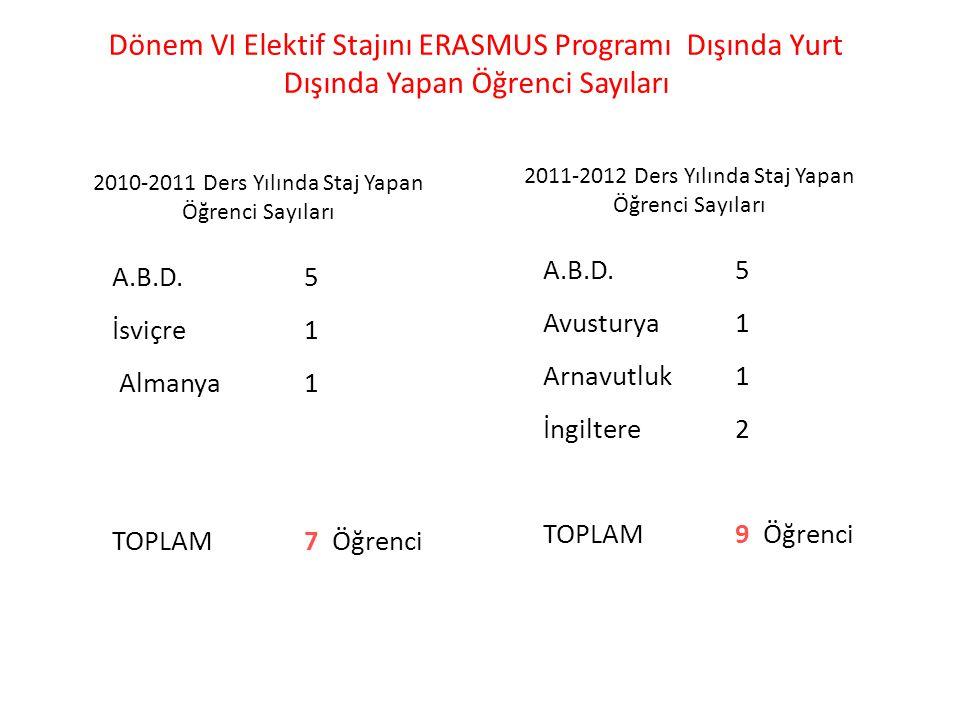 Dönem VI Elektif Stajını ERASMUS Programı Dışında Yurt Dışında Yapan Öğrenci Sayıları A.B.D.5 Avusturya1 Arnavutluk1 İngiltere2 TOPLAM9 Öğrenci 2011-2