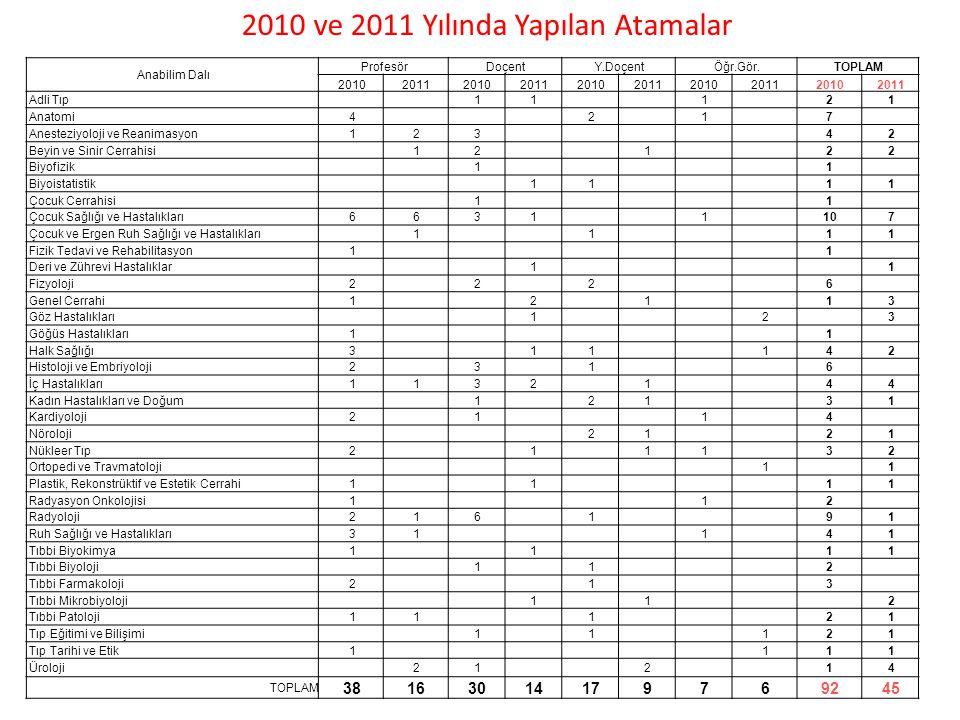 2010 ve 2011 Yılında Yapılan Atamalar Anabilim Dalı ProfesörDoçentY.DoçentÖğr.Gör.TOPLAM 2010201120102011201020112010201120102011 Adli Tıp11121 Anatom