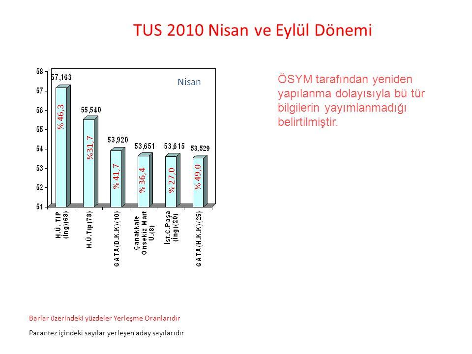 Nisan % 46,3 %31,7 % 41,7 % 36,4% 27,0 Barlar üzerindeki yüzdeler Yerleşme Oranlarıdır Parantez içindeki sayılar yerleşen aday sayılarıdır % 49,0 TUS