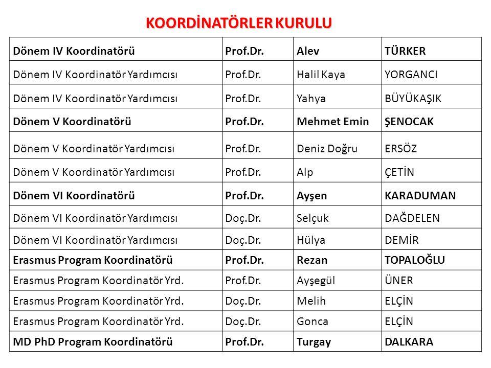 TUS Yerleşme Yüzdeleri (2007 -2010)