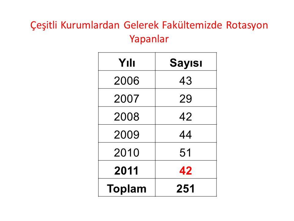 Çeşitli Kurumlardan Gelerek Fakültemizde Rotasyon Yapanlar YılıSayısı 200643 200729 200842 200944 201051 201142 Toplam251