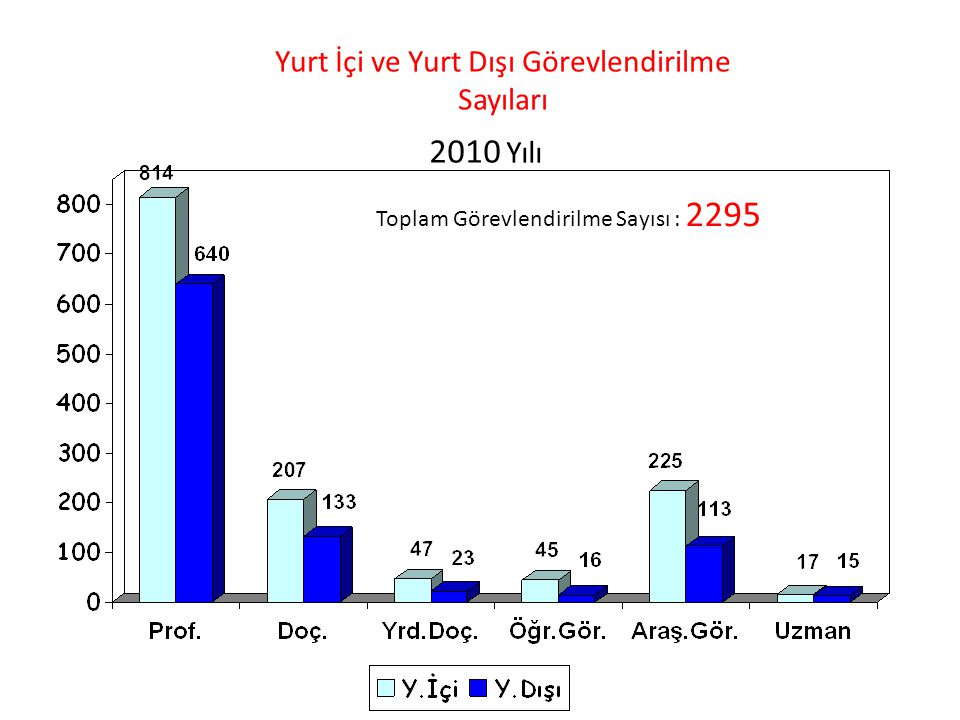 Yurt İçi ve Yurt Dışı Görevlendirilme Sayıları 2010 Yılı Toplam Görevlendirilme Sayısı : 2295