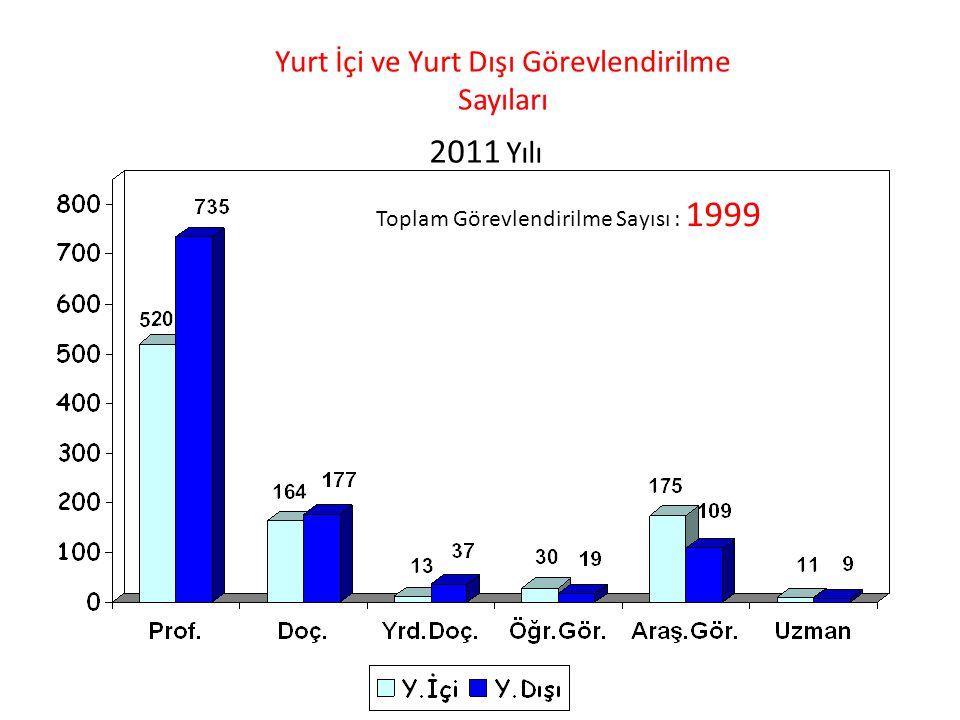 Yurt İçi ve Yurt Dışı Görevlendirilme Sayıları 2011 Yılı Toplam Görevlendirilme Sayısı : 1999