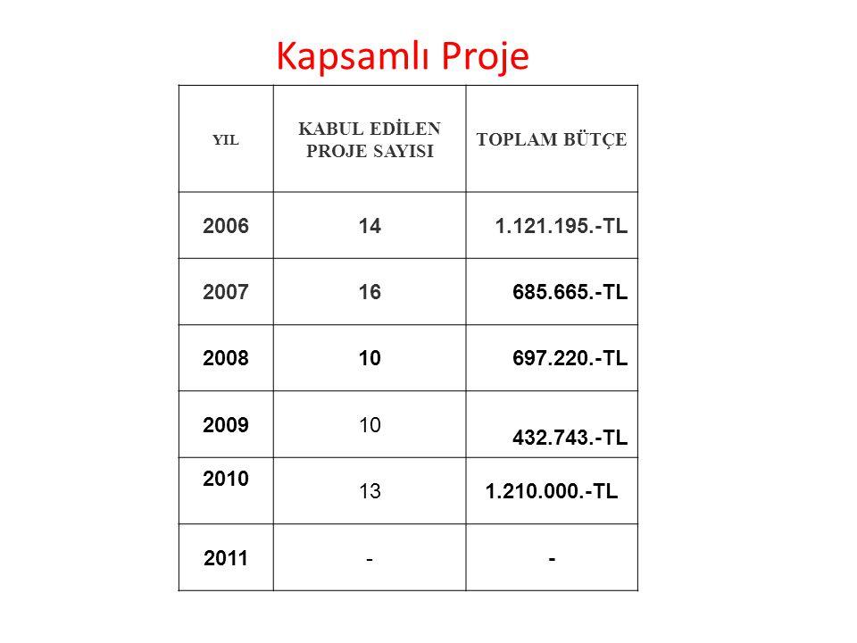 Kapsamlı Proje YIL KABUL EDİLEN PROJE SAYISI TOPLAM BÜTÇE 2006141.121.195.-TL 200716685.665.-TL 200810697.220.-TL 200910 432.743.-TL 2010 131.210.000.