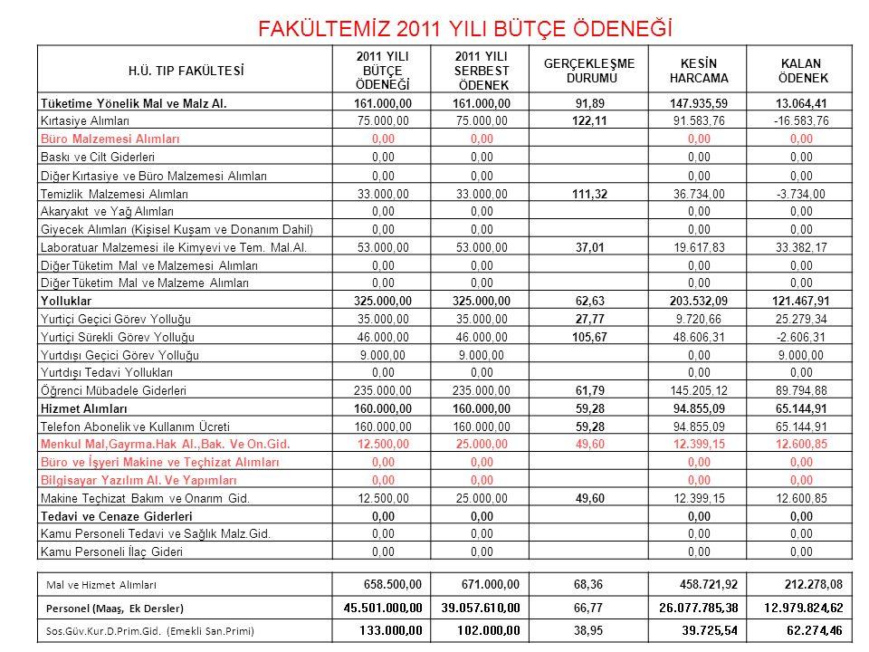 H.Ü. TIP FAKÜLTESİ 2011 YILI BÜTÇE ÖDENEĞİ 2011 YILI SERBEST ÖDENEK GERÇEKLEŞME DURUMU KESİN HARCAMA KALAN ÖDENEK Tüketime Yönelik Mal ve Malz Al.161.