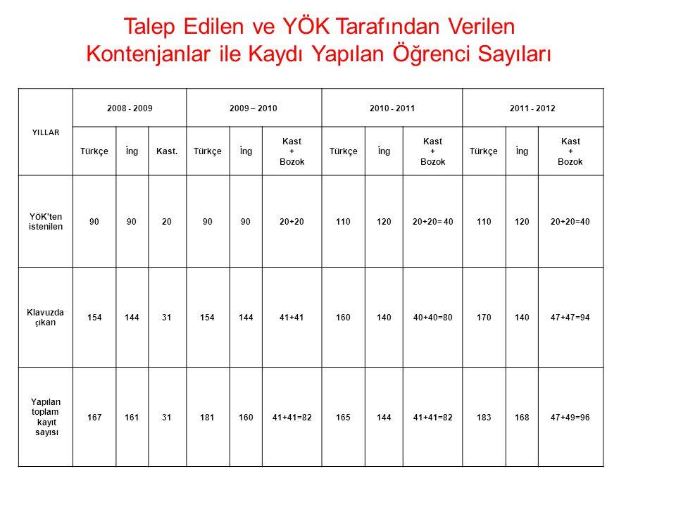 YILLAR 2008 - 20092009 – 20102010 - 20112011 - 2012 TürkçeİngKast.Türkçeİng Kast + Bozok Türkçeİng Kast + Bozok Türkçeİng Kast + Bozok Y Ö K'ten isten