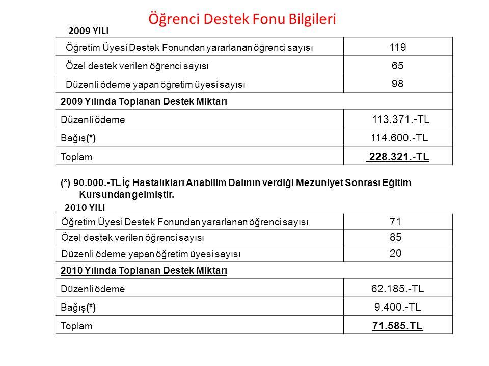 Öğretim Üyesi Destek Fonundan yararlanan öğrenci sayısı 119 Özel destek verilen öğrenci sayısı 65 Düzenli ödeme yapan öğretim üyesi sayısı 98 2009 Yıl