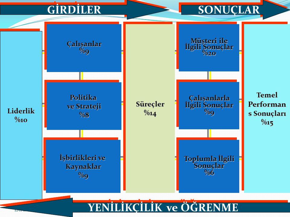 EFQM MÜKEMMELLİK MODELİ GENEL YAPI 9 Kriter, 32 Alt Kriter, 174Alt Kriter Açıklaması (Göstergesi) Bulunur.