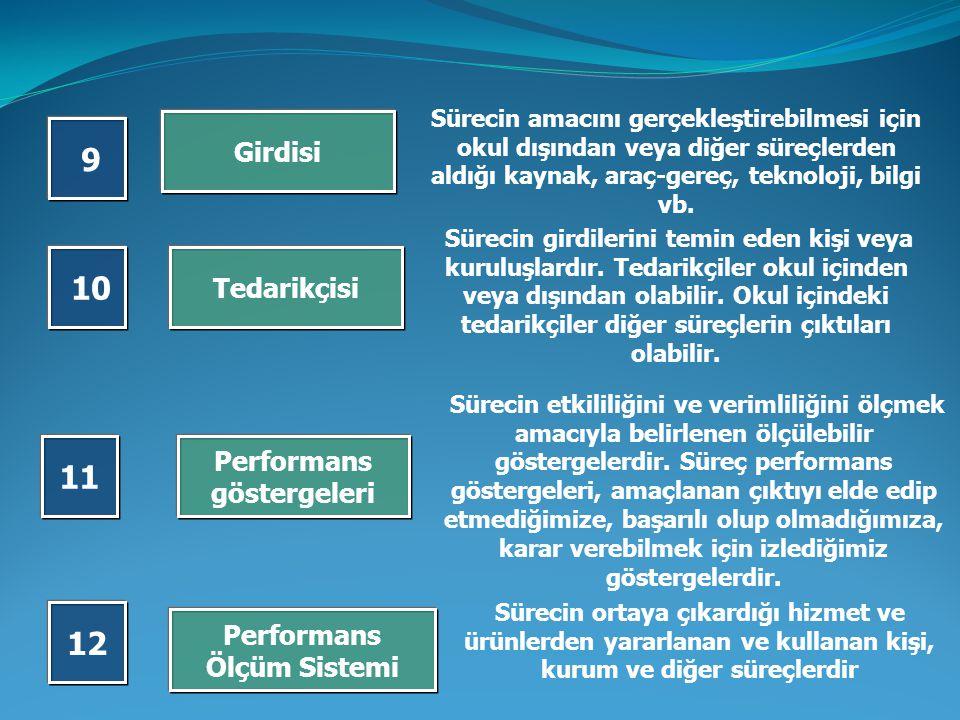Sınırları Süreç faaliyetleri sonucunda ulaşılmak istenen sonuç Sürecin ilk ve son faaliyetinin, başlangıç ve bitiş noktasının kapsamının belirlenmesid