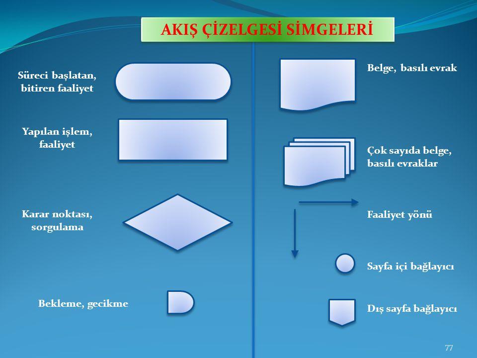 Süreç akış seması: Süreç akış şeması, süreç adımlarının şekil ve sembollerle gösterildiği şemadır.