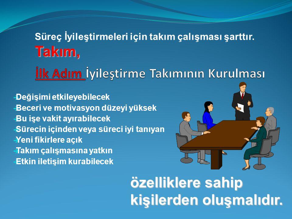 1.ÖZDEĞERLENDİRME SONUÇLARI 2. SÜREÇ PERFORMANSLARI 3.
