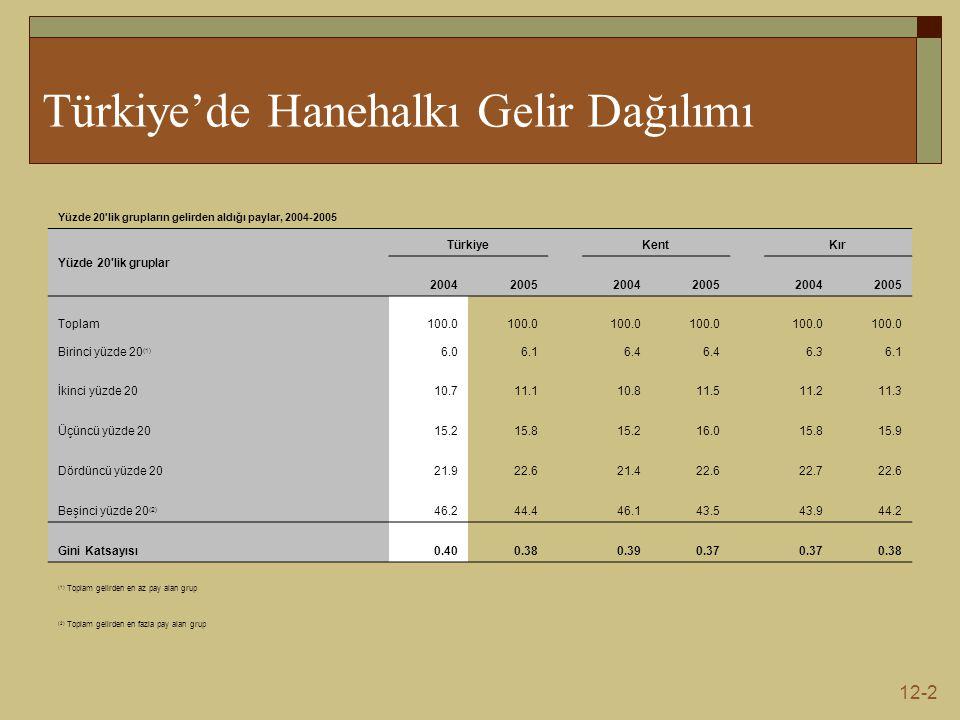 12-2 Türkiye'de Hanehalkı Gelir Dağılımı Yüzde 20 lik grupların gelirden aldığı paylar, 2004-2005 Yüzde 20 lik gruplar Türkiye Kent Kır 20042005 20042005 20042005 Toplam100.0 Birinci yüzde 20 (1) 6.06.1 6.4 6.36.1 İkinci yüzde 2010.711.1 10.811.5 11.211.3 Üçüncü yüzde 2015.215.8 15.216.0 15.815.9 Dördüncü yüzde 2021.922.6 21.422.6 22.722.6 Beşinci yüzde 20 (2) 46.244.4 46.143.5 43.944.2 Gini Katsayısı0.400.38 0.390.37 0.38 (1) Toplam gelirden en az pay alan grup (2) Toplam gelirden en fazla pay alan grup