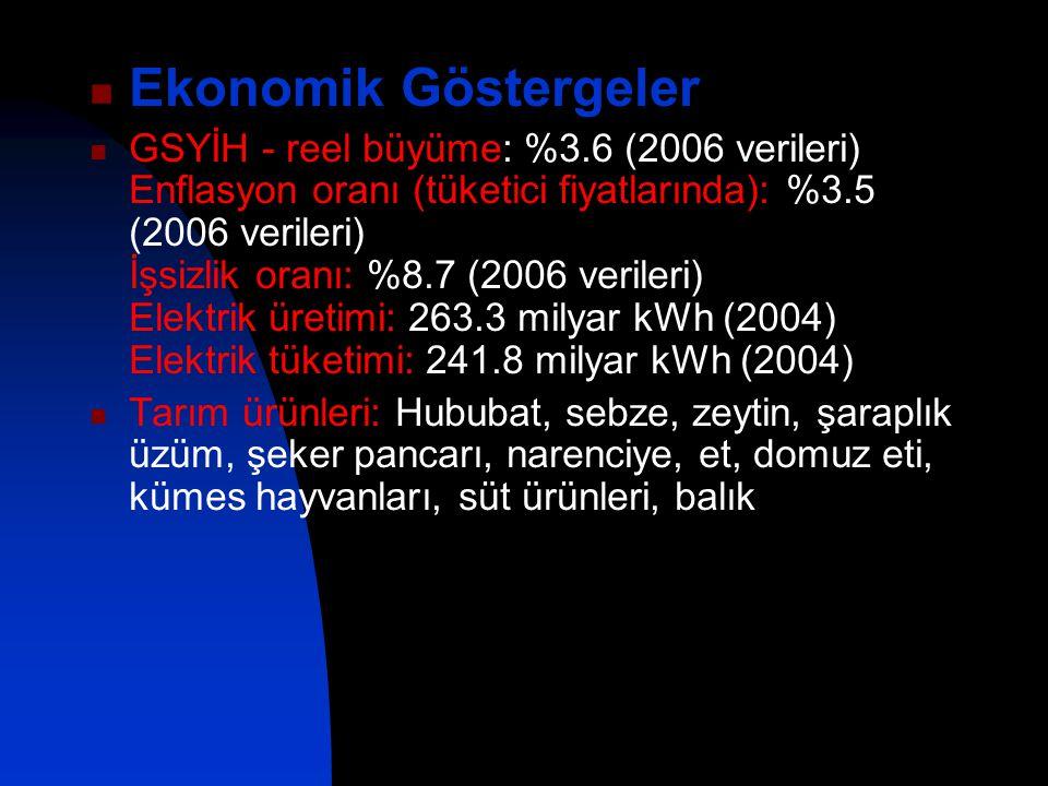Ekonomik Göstergeler GSYİH - reel büyüme: %3.6 (2006 verileri) Enflasyon oranı (tüketici fiyatlarında): %3.5 (2006 verileri) İşsizlik oranı: %8.7 (200