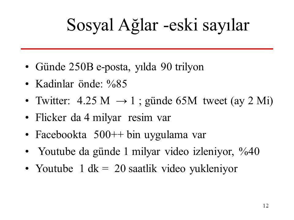 12 Sosyal Ağlar -eski sayılar Günde 250B e-posta, yılda 90 trilyon Kadinlar önde: %85 Twitter: 4.25 M → 1 ; günde 65M tweet (ay 2 Mi) Flicker da 4 mil
