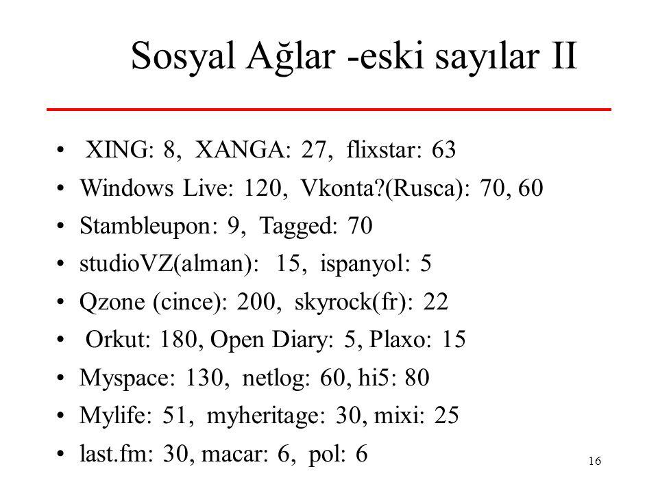 16 Sosyal Ağlar -eski sayılar II XING: 8, XANGA: 27, flixstar: 63 Windows Live: 120, Vkonta?(Rusca): 70, 60 Stambleupon: 9, Tagged: 70 studioVZ(alman): 15, ispanyol: 5 Qzone (cince): 200, skyrock(fr): 22 Orkut: 180, Open Diary: 5, Plaxo: 15 Myspace: 130, netlog: 60, hi5: 80 Mylife: 51, myheritage: 30, mixi: 25 last.fm: 30, macar: 6, pol: 6