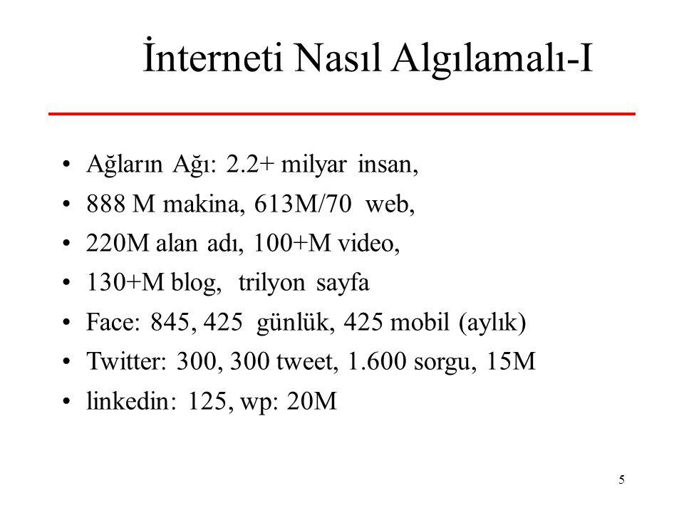 5 İnterneti Nasıl Algılamalı-I Ağların Ağı: 2.2+ milyar insan, 888 M makina, 613M/70 web, 220M alan adı, 100+M video, 130+M blog, trilyon sayfa Face: 845, 425 günlük, 425 mobil (aylık) Twitter: 300, 300 tweet, 1.600 sorgu, 15M linkedin: 125, wp: 20M