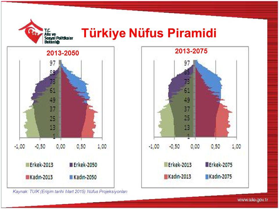 Türkiye Nüfus Piramidi 2013-2050 2013-2075 Kaynak: TUİK (Erişim tarihi Mart 2015) Nüfus Projeksiyonları