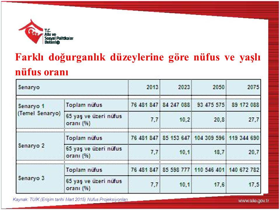 Farklı doğurganlık düzeylerine göre nüfus ve yaşlı nüfus oranı Kaynak: TUİK (Erişim tarihi Mart 2015) Nüfus Projeksiyonları