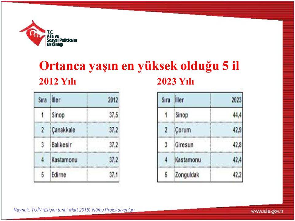 Ortanca yaşın en yüksek olduğu 5 il 2012 Yılı2023 Yılı Kaynak: TUİK (Erişim tarihi Mart 2015) Nüfus Projeksiyonları