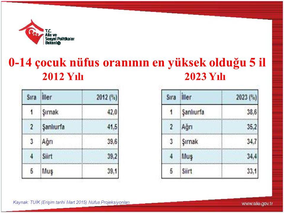 0-14 çocuk nüfus oranının en yüksek olduğu 5 il 2012 Yılı 2023 Yılı Kaynak: TUİK (Erişim tarihi Mart 2015) Nüfus Projeksiyonları