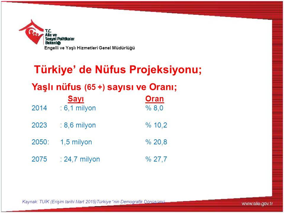 """Yaşlı nüfus (65 +) sayısı ve Oranı; SayıOran 2014: 6,1 milyon% 8,0 2023: 8,6 milyon% 10,2 2050:1,5 milyon% 20,8 2075: 24,7 milyon% 27,7 Türkiye' de Nüfus Projeksiyonu; Kaynak: TUİK (Erişim tarihi Mart 2015)Türkiye """" 'nin Demografik Dönüşümü."""