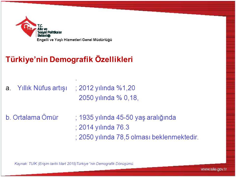 Türkiye'nin Demografik Özellikleri. a.Yıllık Nüfus artışı; 2012 yılında %1,20 2050 yılında % 0,18, b. Ortalama Ömür; 1935 yılında 45-50 yaş aralığında