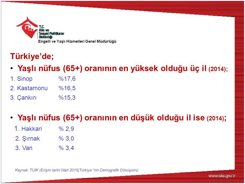 Türkiye'de; Yaşlı nüfus (65+) oranının en yüksek olduğu üç il (2014); 1. Sinop %17,6 2. Kastamonu %16,5 3. Çankırı %15,3 Yaşlı nüfus (65+) oranının en