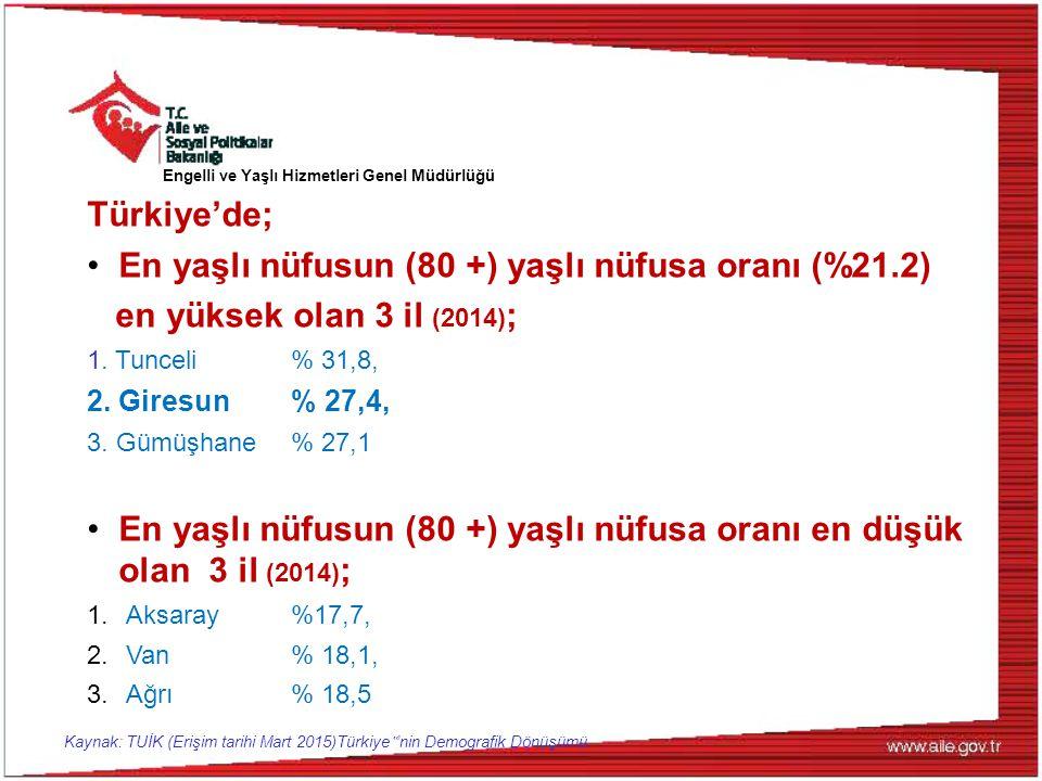 Türkiye'de; En yaşlı nüfusun (80 +) yaşlı nüfusa oranı (%21.2) en yüksek olan 3 il (2014) ; 1. Tunceli % 31,8, 2. Giresun % 27,4, 3. Gümüşhane % 27,1