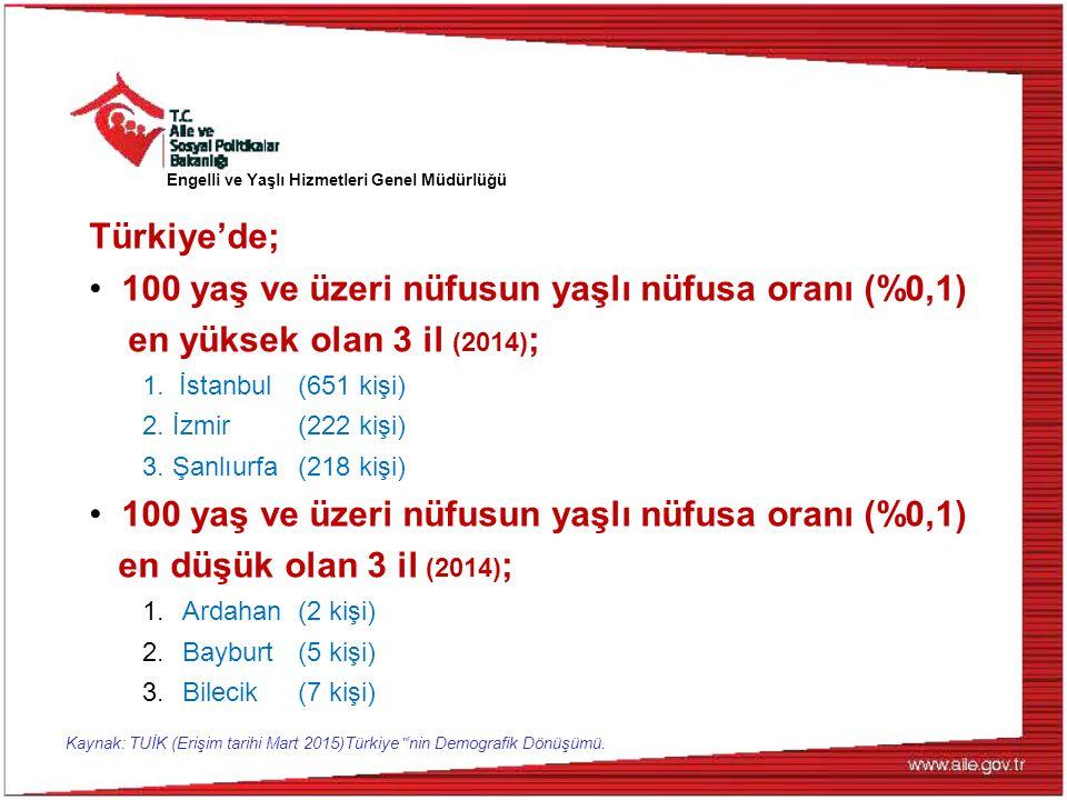 Türkiye'de; 100 yaş ve üzeri nüfusun yaşlı nüfusa oranı (%0,1) en yüksek olan 3 il (2014) ; 1. İstanbul (651 kişi) 2. İzmir (222 kişi) 3. Şanlıurfa (2