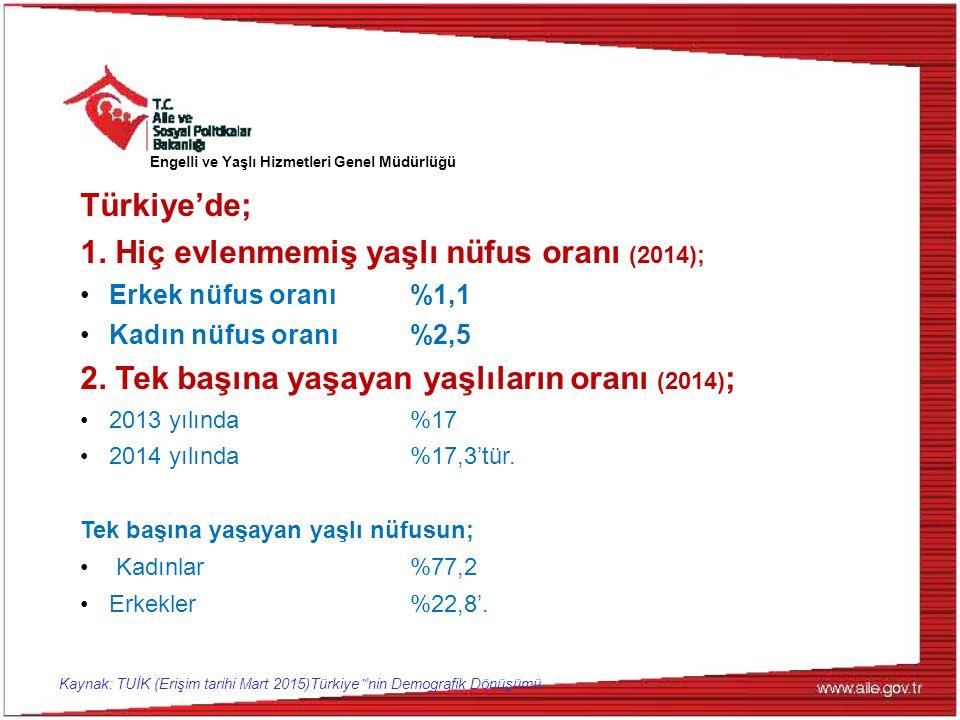 Türkiye'de; 1. Hiç evlenmemiş yaşlı nüfus oranı (2014); Erkek nüfus oranı %1,1 Kadın nüfus oranı %2,5 2. Tek başına yaşayan yaşlıların oranı (2014) ;