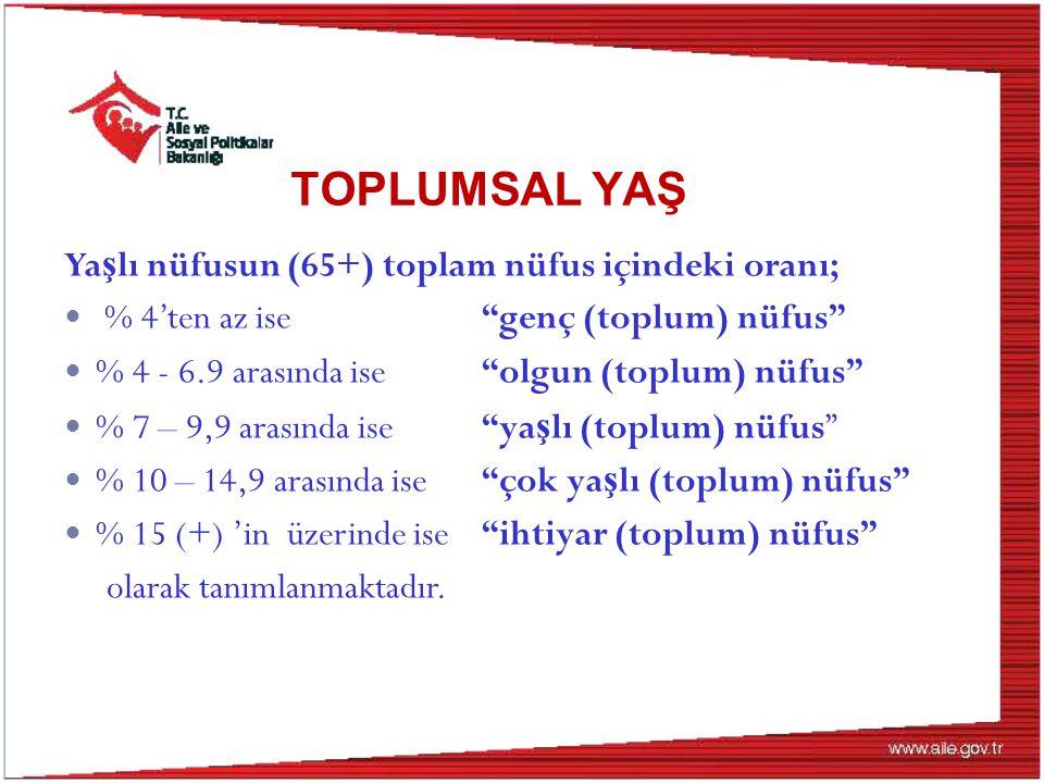 Ortanca yaş, 2012-2075 Kaynak: TUİK (Erişim tarihi Mart 2015) Nüfus Projeksiyonları