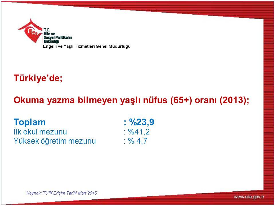 Türkiye'de; Okuma yazma bilmeyen yaşlı nüfus (65+) oranı (2013); Toplam: %23,9 İlk okul mezunu : %41,2 Yüksek öğretim mezunu : % 4,7 Kaynak: TUİK Erişim Tarihi Mart 2015 Engelli ve Yaşlı Hizmetleri Genel Müdürlüğü