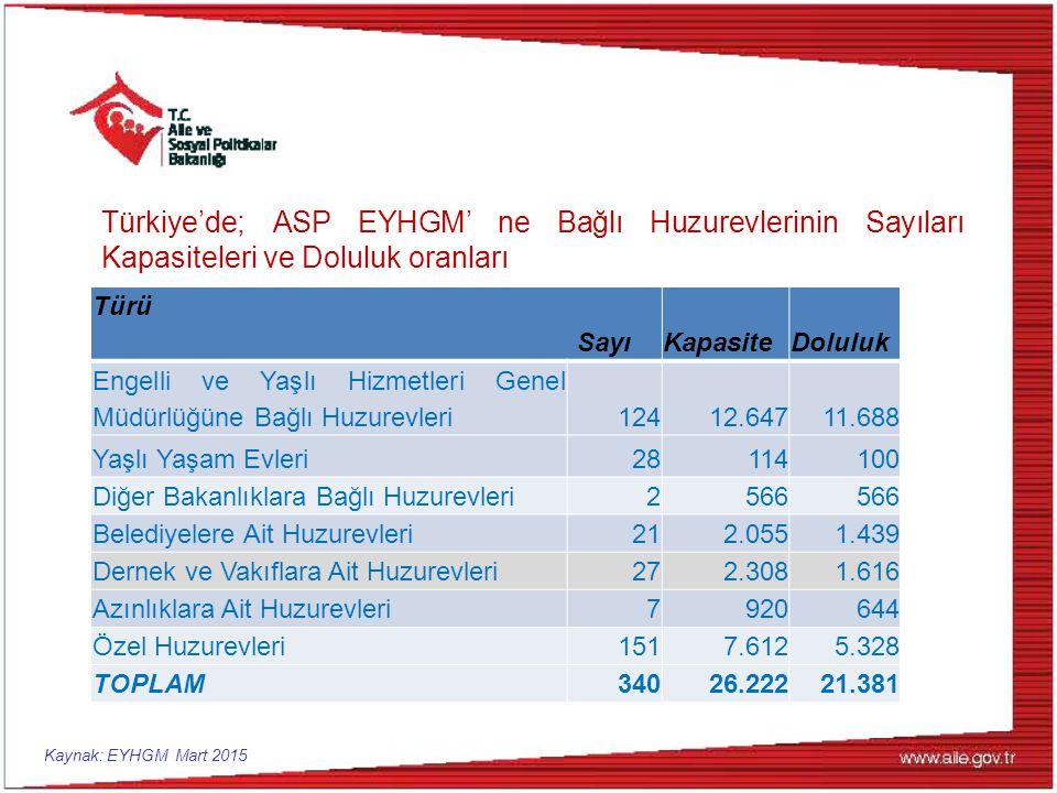 Türkiye'de; ASP EYHGM' ne Bağlı Huzurevlerinin Sayıları Kapasiteleri ve Doluluk oranları Türü SayıKapasiteDoluluk Engelli ve Yaşlı Hizmetleri Genel Mü