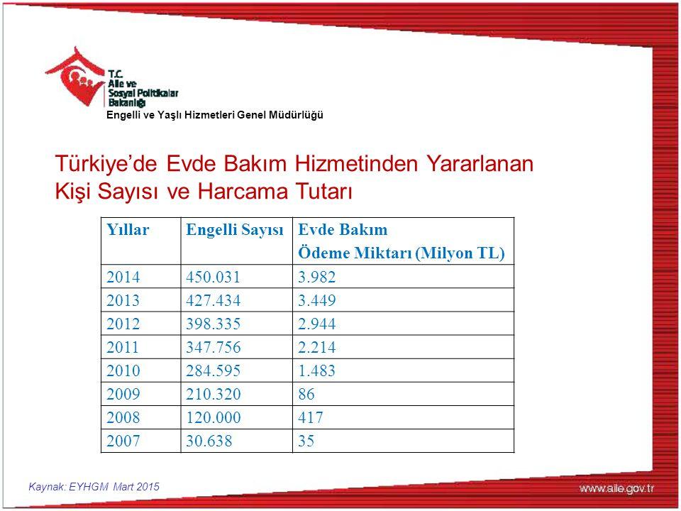 YıllarEngelli Sayısı Evde Bakım Ödeme Miktarı (Milyon TL) 2014450.0313.982 2013427.4343.449 2012398.3352.944 2011347.7562.214 2010284.5951.483 2009210.32086 2008120.000417 200730.63835 Türkiye'de Evde Bakım Hizmetinden Yararlanan Kişi Sayısı ve Harcama Tutarı Kaynak: EYHGM Mart 2015 Engelli ve Yaşlı Hizmetleri Genel Müdürlüğü
